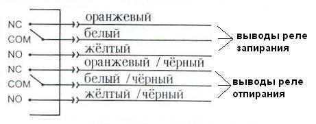 инструкция агилон сигнализация - фото 9